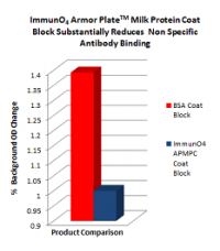 Armor Plate Non Milk Protein Coat Block and DiluentTM (Bovine Serum Free)