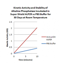Super Shield AP Conjugate StabilizerTM (Bovine and Mammalian Protein Free)